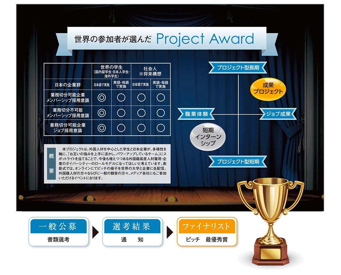 Project AWARD01